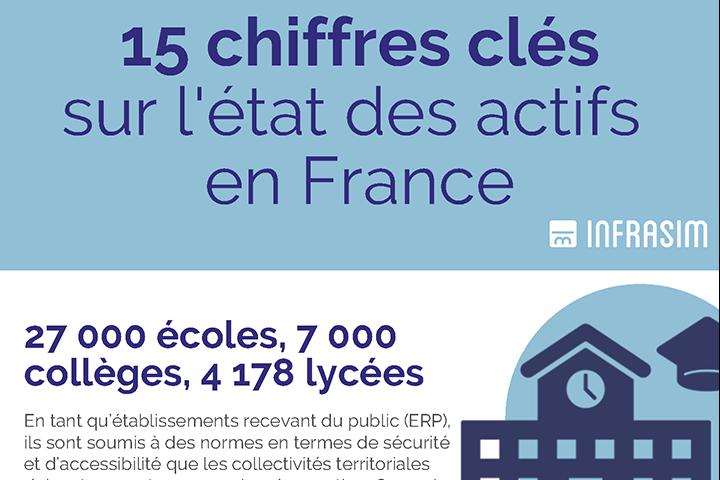 Etat des actifs français